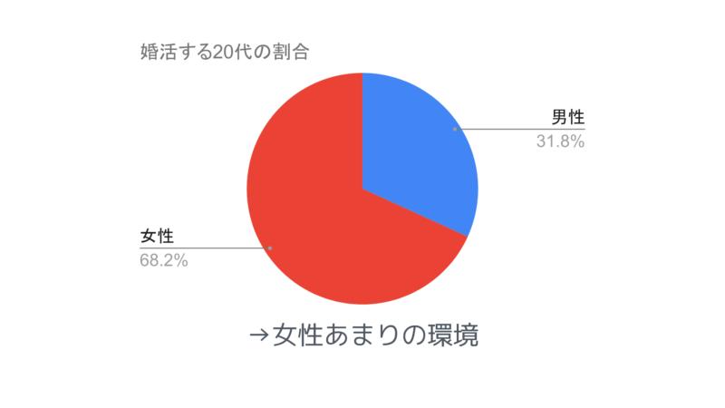 婚活する20代の割合→女性余りの環境