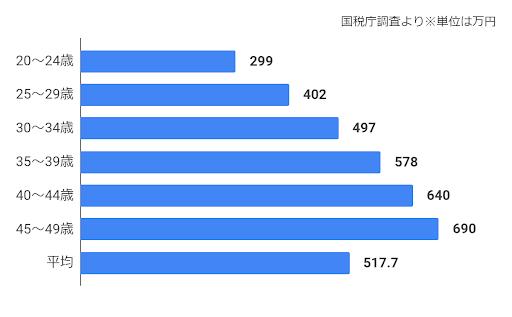 日本の男性の平均年収