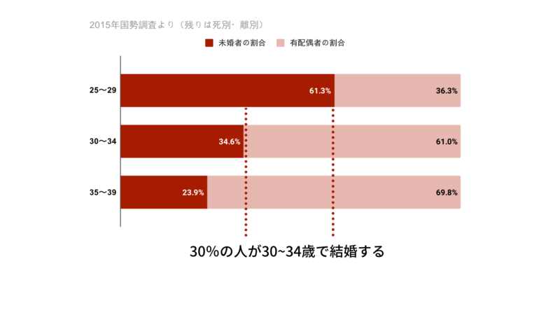 20代30代の未婚率
